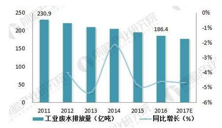 2011-2017年中国工业废水排放量及增长情况(单位:亿吨,%).jpg