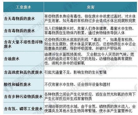 图表5:不同成分的工业废水危害.jpg