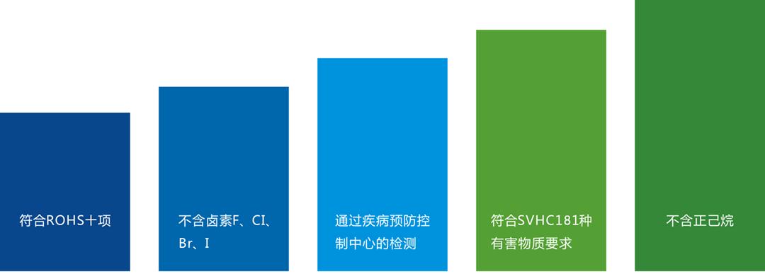 碳氢清洗剂环保升级.png