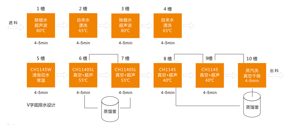 PVD十槽复合真空清洗工艺.jpg