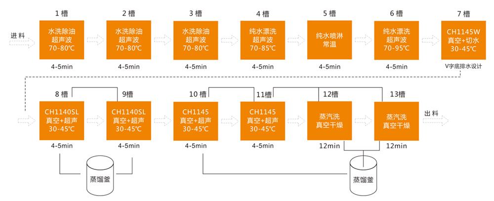 PVD十三槽复合真空清洗工艺.jpg